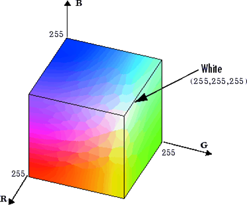 RGB cubic coordinate system